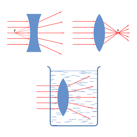 sharpness: Illustration of the rays in the lenses of different shapes: scattering and collecting the lens of the same shape can be: collecting - glass lens in the air; scattering - air lens in water Illustration