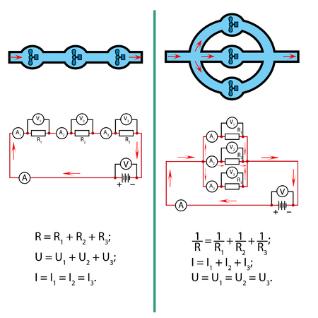 Illustration of the electric current in the series and parallel circuits, compared with the water flow in rivers Illustration