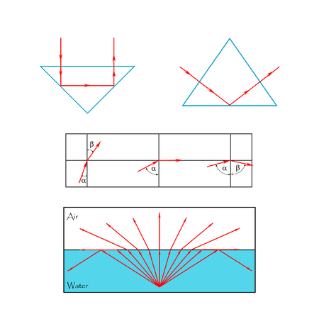 Illustration of the concept of change in the refractive angle (increases or decreases) during the transition from one medium to another, depending on the optical density
