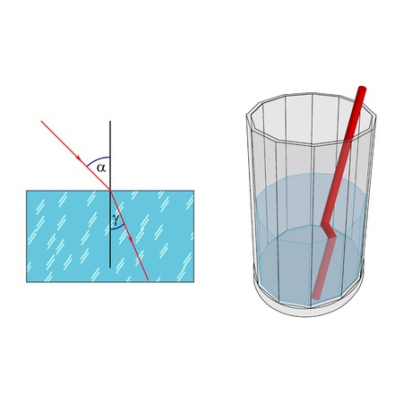 luminance: Illustration of the concept of the magnitude of the angle of refraction at the transition from one medium to another