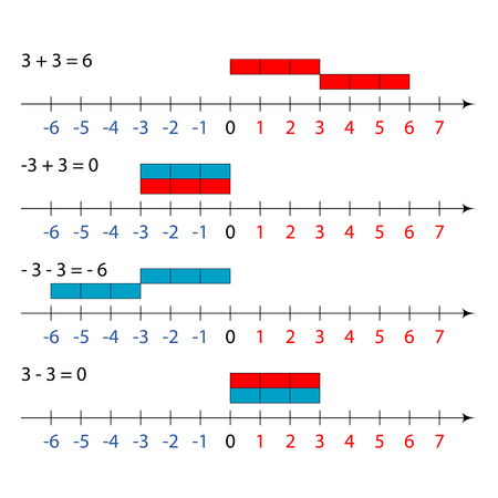 vector illustration from mathematics addition equation