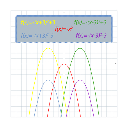 The notion of the location on the coordinate plane of parabolas