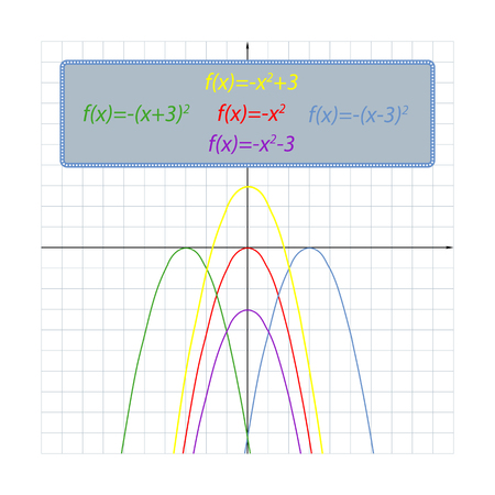 set simple shifts of the parabola on the coordinate plane