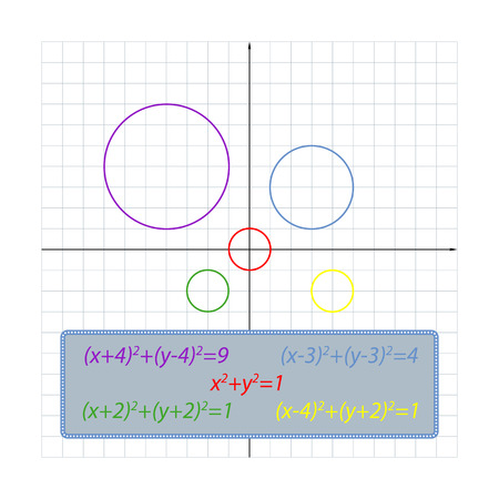 shifts of the circle equation on the coordinate plane