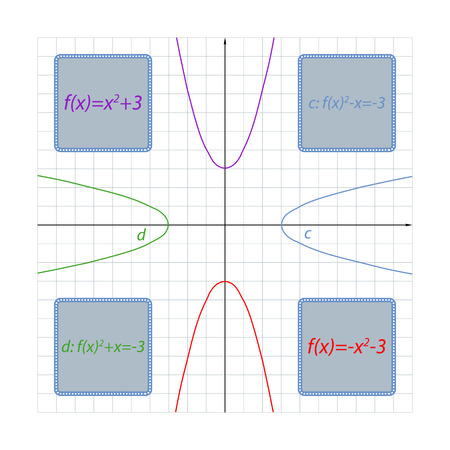 The idea of changing the formulas of parabolas depending on their angle of rotation by 90 degrees