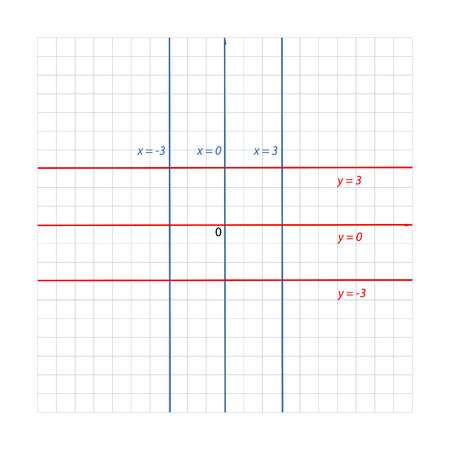 parallel lines the coordinate plane