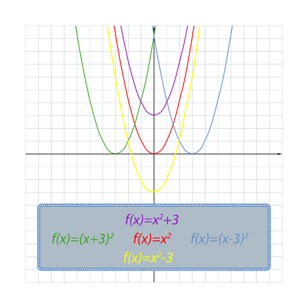 simple shifts of the parabola on the coordinate plane