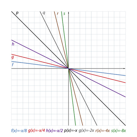 downward lines on the coordinate plane Stock Photo