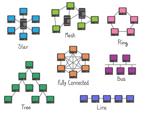 Illustration of network topology - computer network connection - ring, bus, tree, mesh, star, line Stock Vector - 13766028