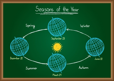 ecliptic: Illustration of seasons of the year drawn on chalkboard