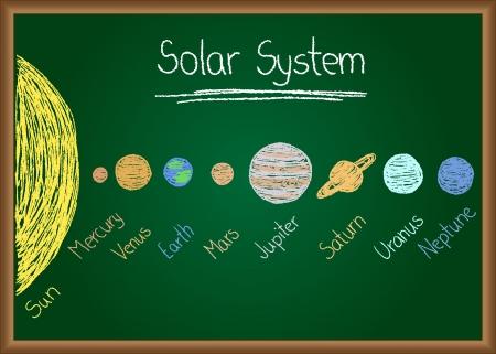 Illustration des Sonnensystems auf Tafel gezeichnet