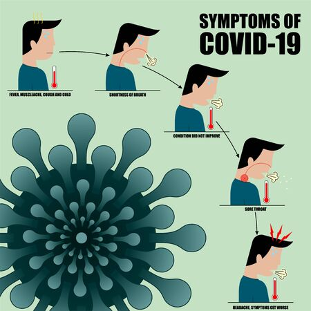 Symptoms of Covid-19 vector illustration for poster design