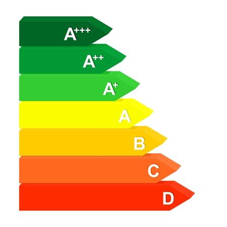 Etykieta klasy energetycznej od sprawności A do D od zielonego do czerwonego.