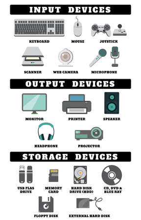 Input output and storage devices. Keyboard, Mouse, Joystick, Scanner, Web camera & Microphone, Monitor, Printer, Speaker, Headphone & Projector and USB flash drive, Memory card, DVD, CD,Hard disk