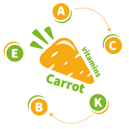 carrots isolated: The icon vitamins carrots. Carrots isolated on a white background. Illustration of a carrot, a healthy food. Vitamins A, B, C, E, K. Illustration