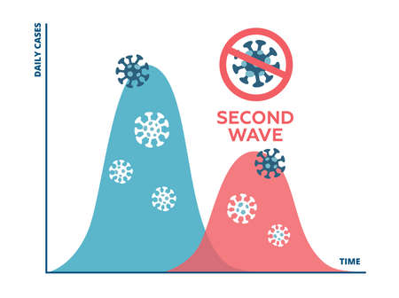 The chart showing the spread of COVID-19 disease in a second wave if the restrictions are released too soon. Second wave of coronavirus pandemic will be better and less. Vector flat illustration Ilustração