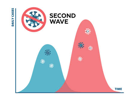 Second wave of coronavirus pandemic will be worse. Flat Graph of COVID-19 outbreak, second wave is forming and will be higher and bigger than first wave. Vector illustration Ilustração