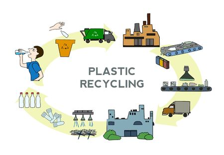 Plastic recycling process scheme, vector illustration. poster with steps as waste sorting, transportation by truck, drying, washing, extruding, recycling to new product.