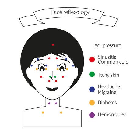 Acupressuurpunten op het gezicht. Gezichtsreflexologie