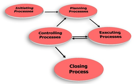 schedule system: Project Management Process Group
