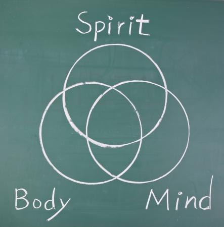 mind body soul: Lo spirito, corpo e mente, cerchi di disegno sulla lavagna