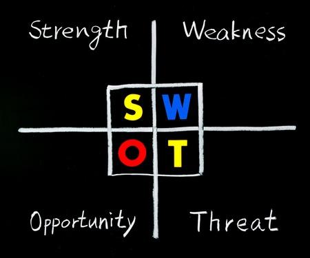 swot: An�lisis FODA, fuerza, debilidad, oportunidad y palabras de amenaza en la pizarra.