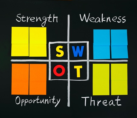 weakness: SWOT analysis with note papers, strength, weakness, opportunity, and threat words on blackboard.