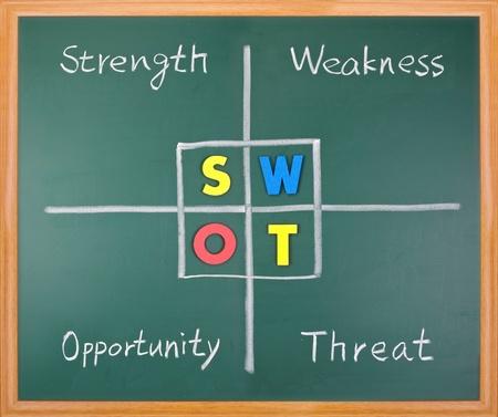 swot: An�lisis FODA, fuerza, debilidad, oportunidad y palabras de amenaza en pizarra.