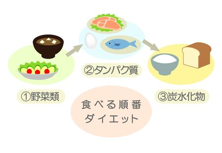 Diagram of the order of meals. Stok Fotoğraf - 128563408
