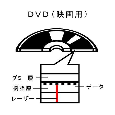 Mechanism of a DVD disk.