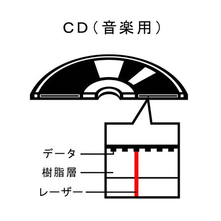 Mechanism of a CD disk.