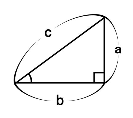 Figure of the right triangle.