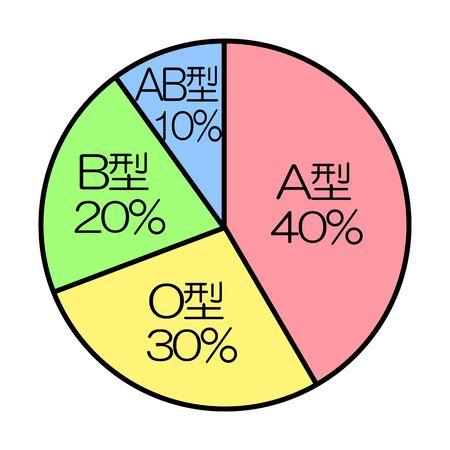 The ratio of the blood type Zdjęcie Seryjne