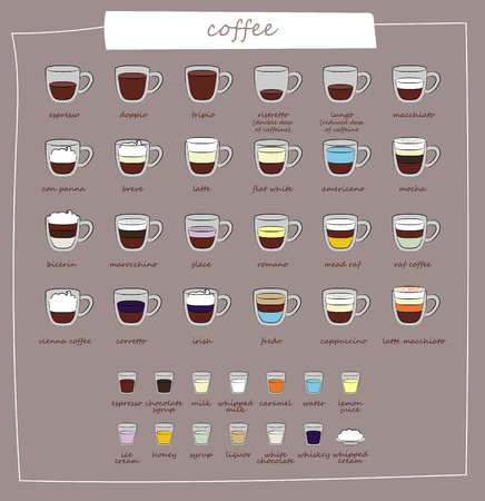 Coffee types and their preparation. Different types of coffee. Coffee menu. Set of vector illustrations. Infographic with coffee types. Recipes, proportions.