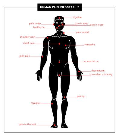 Douleur humaine : migraine, mal de dents, douleur aux yeux, aux oreilles, au nez, aux pieds, à la poitrine, à l'épaule, aux articulations, au cœur, au ventre, aux rhumatismes, à l'arthrite, à la myalgie. Infographie vectorielle. Corps anatomique humain.