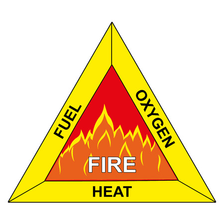 Icons of flammable triangle of fire Vectores