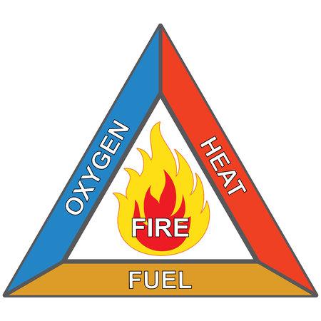 Los iconos y de señalización inflamable, triángulo de fuego, oxígeno, calor y combustible. Ideal para la seguridad y materiales institucionales
