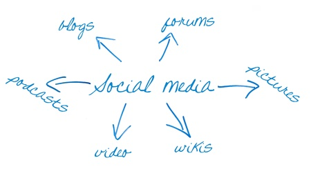 social media and arrows written on a whiteboard Stock Photo - 14465482