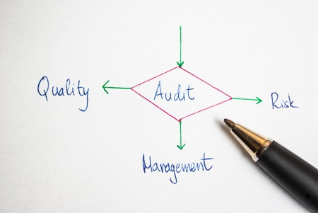 outcomes: Several possible outcomes of performing an audit Stock Photo