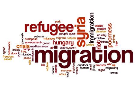 migration: Migration word cloud