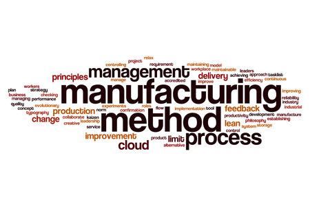 method: Manufacturing method word cloud concept