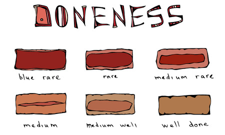 Slices of Beef Steak, Meat Doneness Chart Differently Cooked Pieces of Beef, BBQ Party, Steak House Restaurant Menu. Hand Drawn Vector Illustration.