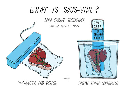 What is Sous-Vide. Slow Cooking Technology. Perfect Tender Juicy Meat Steak. Vacuumizer Food Sealer. Chief Cuisine Collection. Hand Drawn Doodle Style Realistic Illustration.