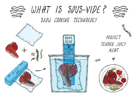 What is Sous-Vide. Slow Cooking Technology. Perfect Tender Juicy Meat Steak. Vacuumizer Food Sealer. Chief Cuisine Collection. EPS10 Vector. Hand Drawn Doodle Style Realistic Illustration Illustration