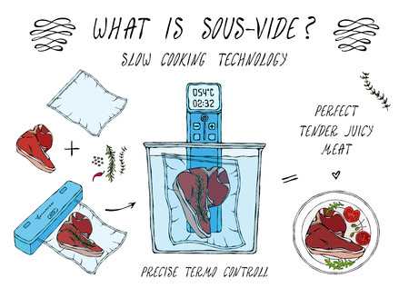 What is Sous-Vide. Slow Cooking Technology. Perfect Tender Juicy Meat Steak. Vacuumizer Food Sealer. Chief Cuisine Collection. EPS10 Vector. Hand Drawn Doodle Style Realistic Illustration 일러스트