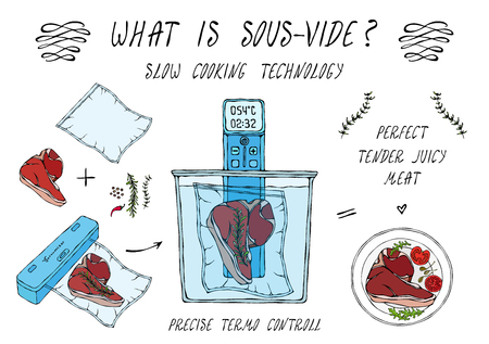 What is Sous-Vide. Slow Cooking Technology. Perfect Tender Juicy Meat Steak. Vacuumizer Food Sealer. Chief Cuisine Collection. EPS10 Vector. Hand Drawn Doodle Style Realistic Illustration Vectores