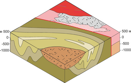 geological: Block diagram of the geological structure.