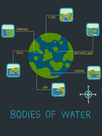 Illustration of Bodies of Water like Fjord, Channel, Cove, Bay, Lagoon, Archipelago for Geography Class