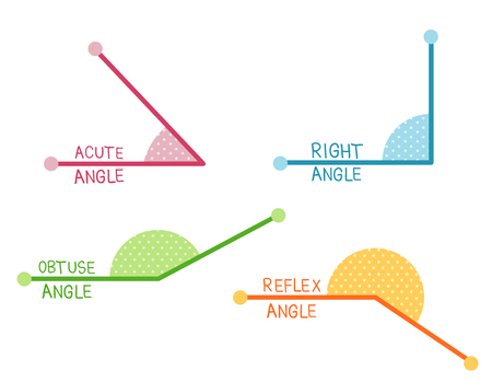 Illustration of Acute, Right, Obtuse and Reflex Angles in Different Colors