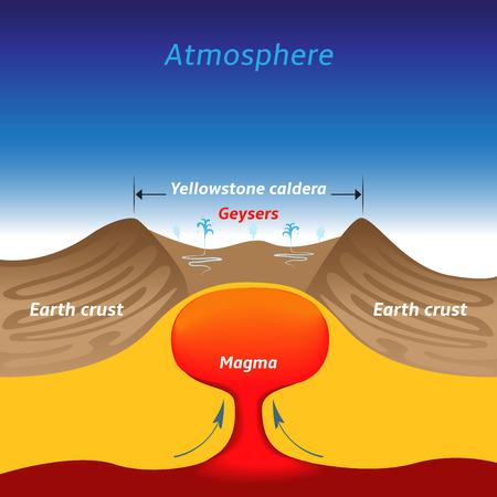 caldera: Yellowstone caldera